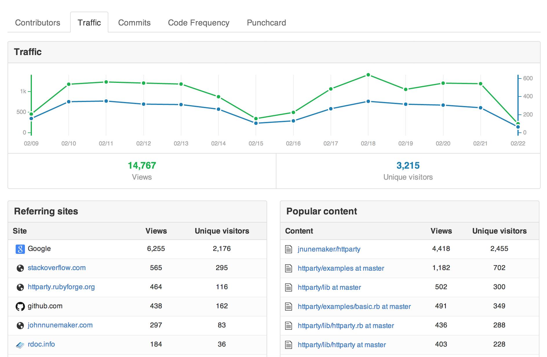 GitHub.com Traffic Graphs